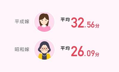 平成VS昭和 お歳暮 の購入にかける時間
