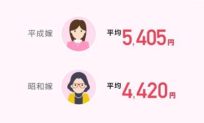 平成VS昭和 お歳暮の予算